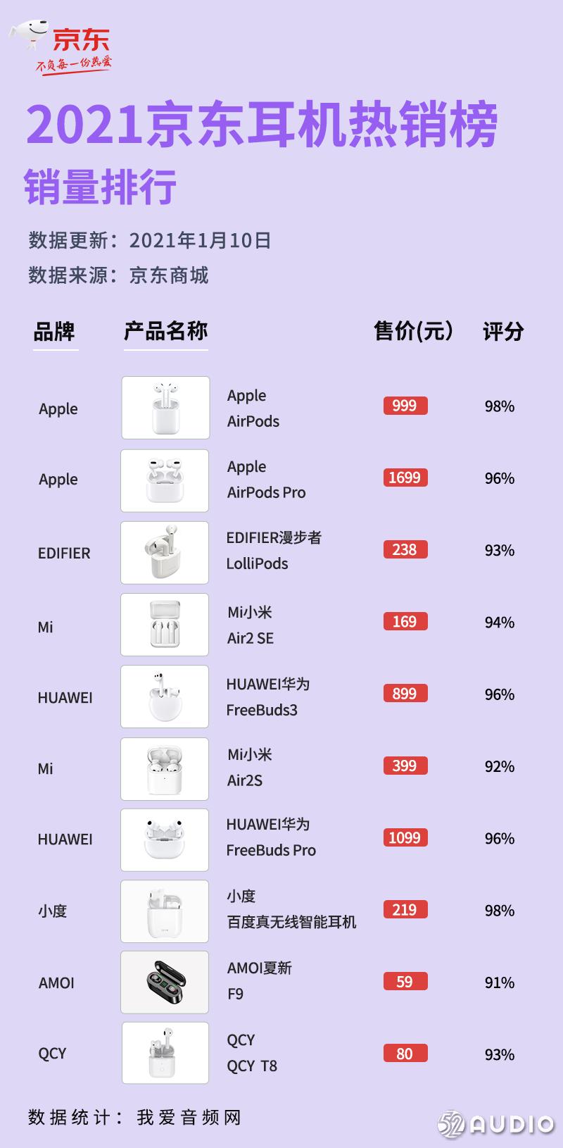 2021年1月京东真无线耳机销量排行榜-我爱音频网