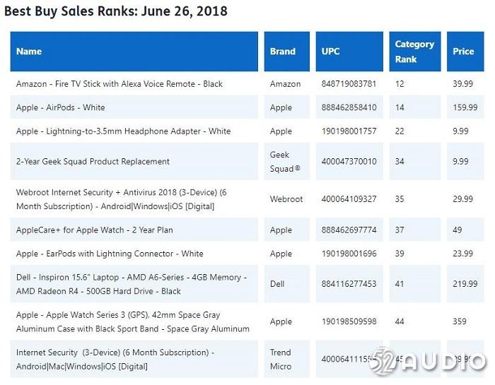 小配料的逆袭:苹果Lighitng to 3.5mm耳机转接线占据百思买销量前三-我爱音频网