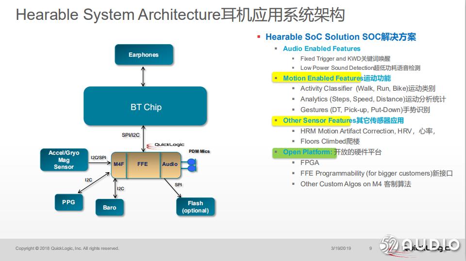 2019(春季)中国蓝牙耳机产业高峰论坛:尚进《超低功耗语音唤醒方案》-我爱音频网