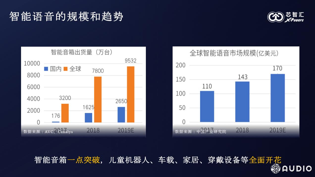 深圳芯智汇科技有限公司产品经理 徐正弟先生 《新音频时代的芯机遇》PPT下载-我爱音频网