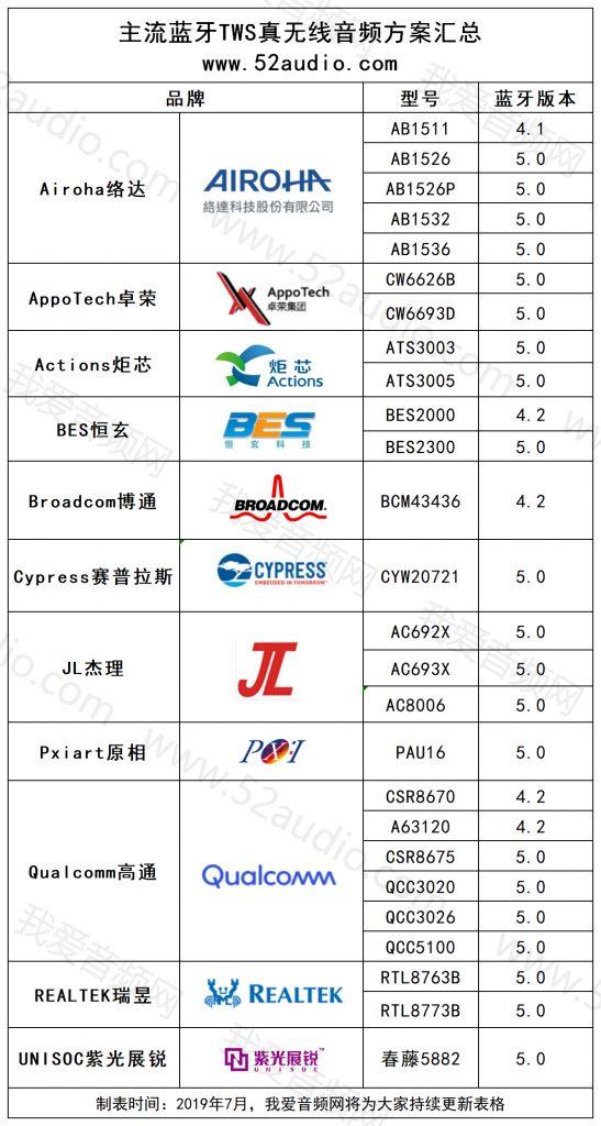 TWS蓝牙耳机大爆发:11大芯片品牌推出26款解决方案-我爱音频网