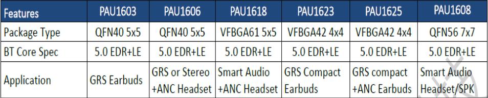 普信科技参加2019(秋季)中国蓝牙耳机产业高峰论坛,展位号D03-我爱音频网
