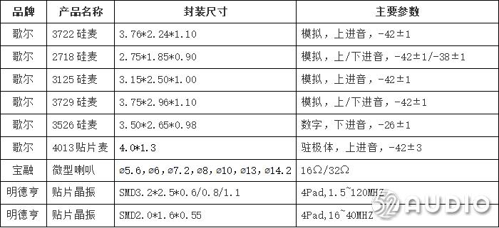 宝融国际参加2019(秋季)中国蓝牙耳机产业高峰论坛,展位号A09-我爱音频网