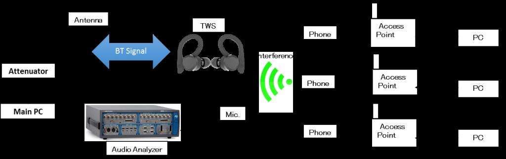 TWS真无线蓝牙耳机干扰与不同步之研究-我爱音频网