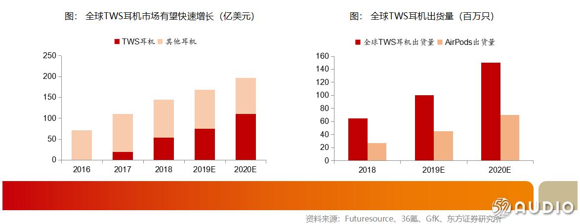 马天翼:TWS耳机市场发展前景分析-我爱音频网