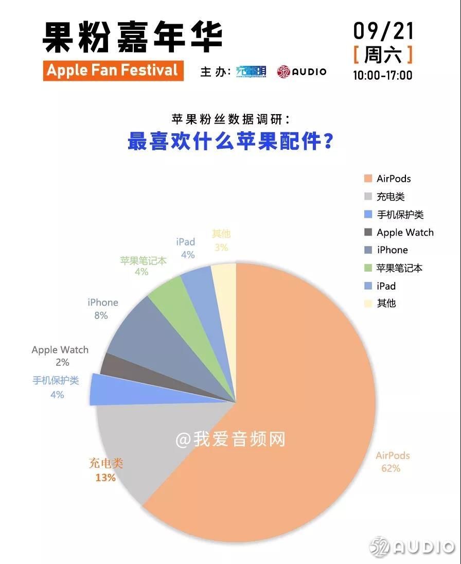 我们调研了300位苹果粉丝,他们最喜欢的苹果设备竟然是-我爱音频网