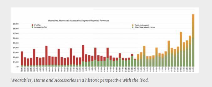 AirPods单季营收将破40亿美元,再现iPod辉煌-我爱音频网