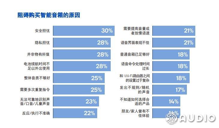 市场报告:智能音箱产品全球消费者使用现状-我爱音频网