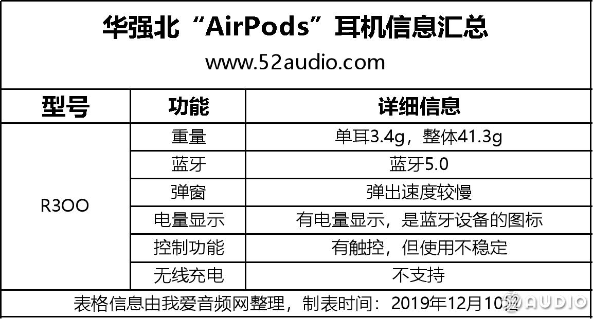 我们在华强北入手了10款AirPods,快来看看有没有你喜欢的!-我爱音频网