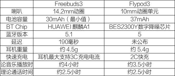 荣耀新降噪耳机FlyPods 3 预售开启-我爱音频网