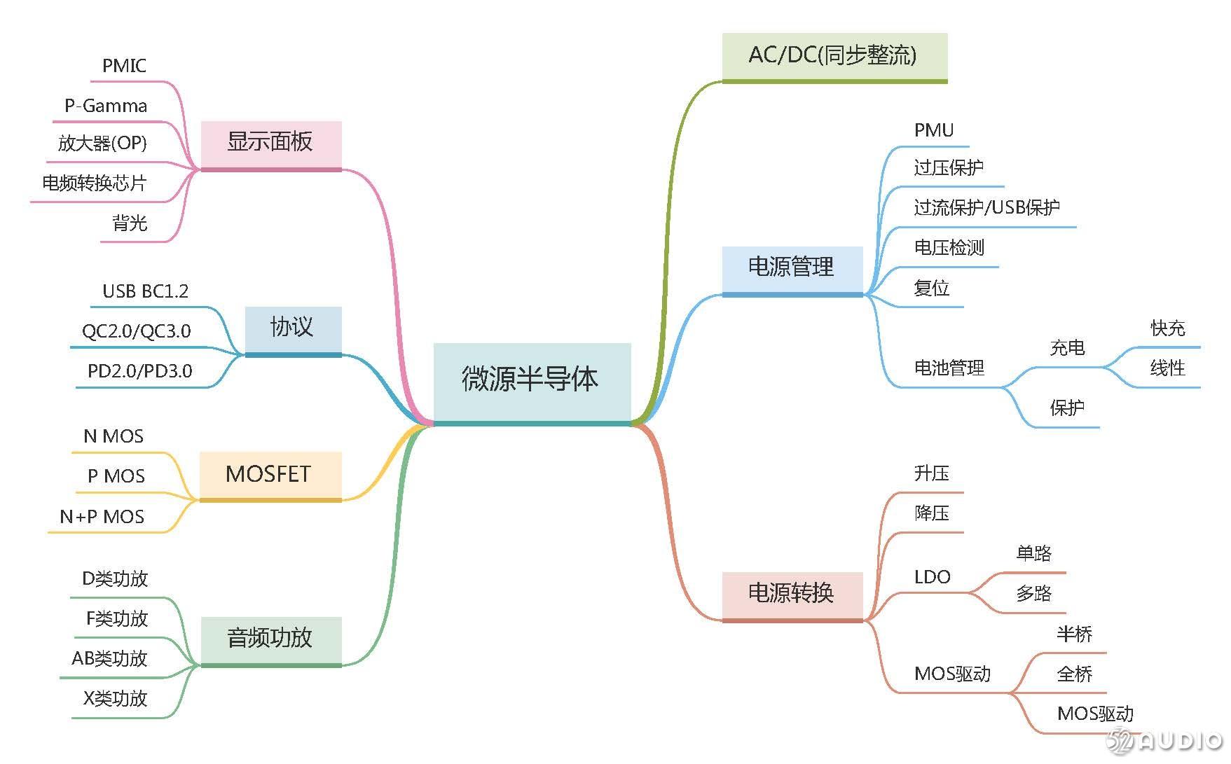 微源一次性整合出十几款经典版电源解决方案,可应用于TWS真无线耳机、运动和头戴式耳机-我爱音频网