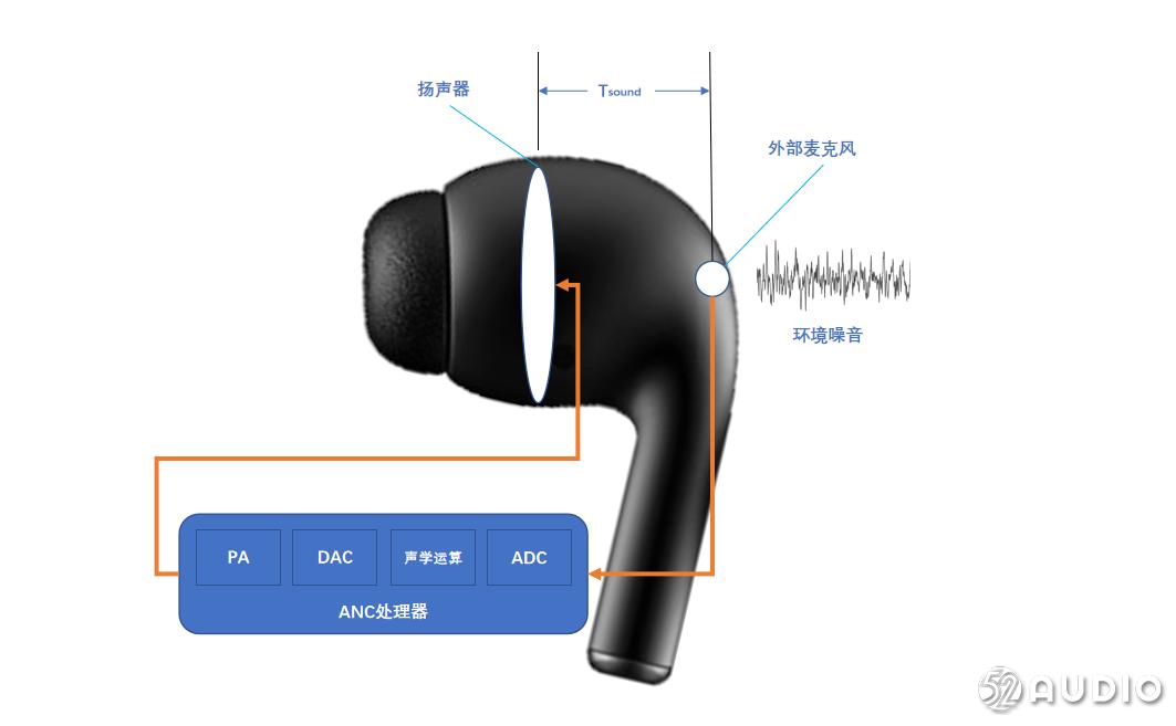 下一代降噪LE Audio芯片的机会来了吗?-我爱音频网