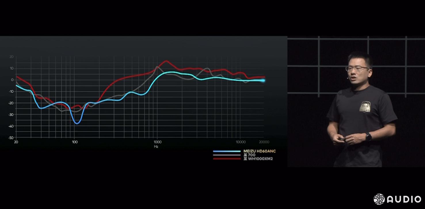 魅族发布HD60头戴式降噪耳机,降噪方案来自索尼-我爱音频网