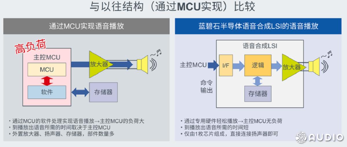 """蓝碧石半导体推出LSI """"ML2253x系列""""车载语音系统,适用于ADAS和AVAS语音输出系统-我爱音频网"""