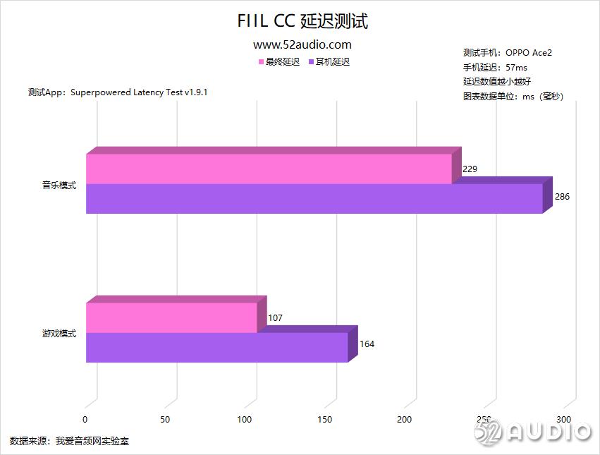 FIIL CC 详细体验评测,独特外观设计下能否带来优质表现-我爱音频网