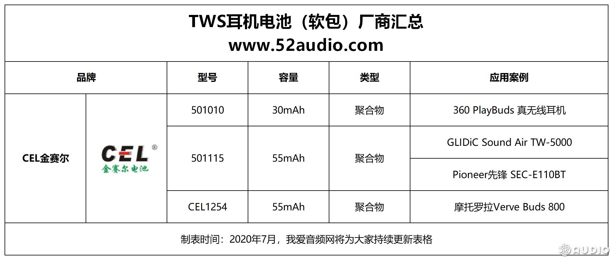 TWS耳机聚合物软包电池需求暴增:13家厂商赚翻了-我爱音频网