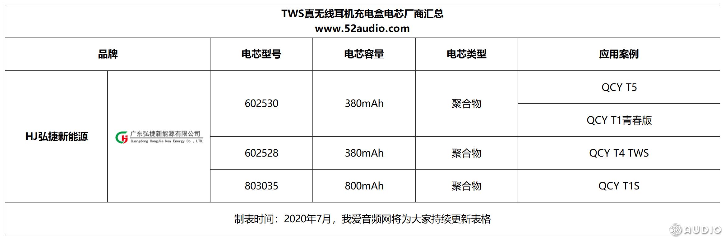 iPhone 12不标配耳机,31个厂商119款TWS耳机充电盒电池获益-我爱音频网