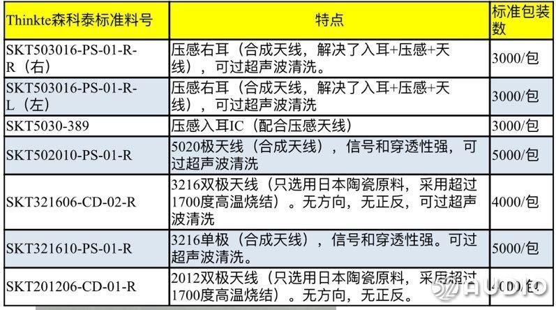 森科泰电子参加2020(秋季)亚洲蓝牙耳机展,展位号C05!-我爱音频网