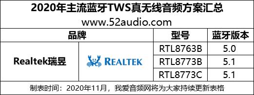 iPhone12上市引发TWS耳机需求暴涨,22家音频主控芯片原厂获益-我爱音频网