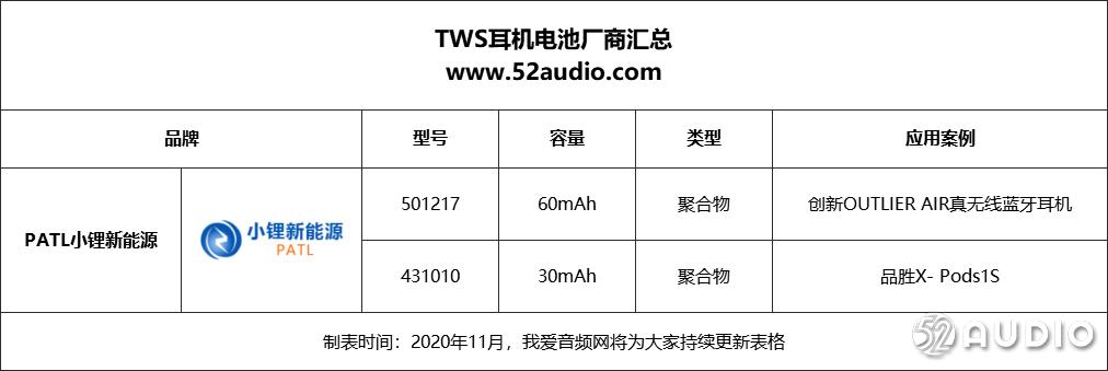 苹果iPhone 12取消标配耳机,30个品牌210款TWS耳机电池产品将获益-我爱音频网