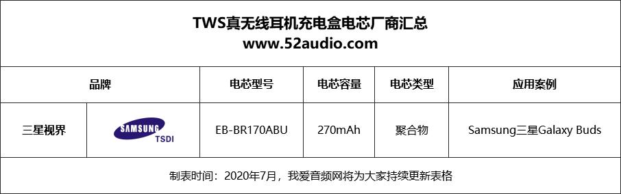 苹果iPhone 12取消标配耳机,33个品牌145款TWS充电盒电池厂商获益-我爱音频网