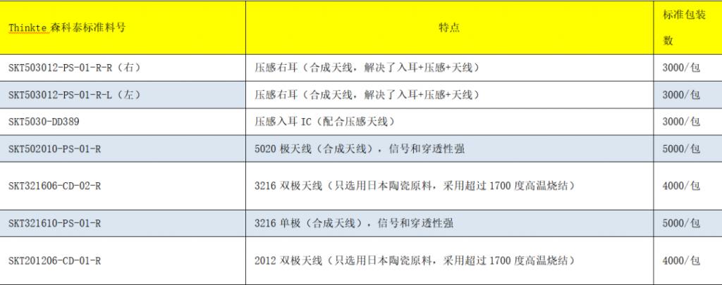 森科泰电子在2020(冬季)亚洲蓝牙耳机展,展位号:C05!-我爱音频网