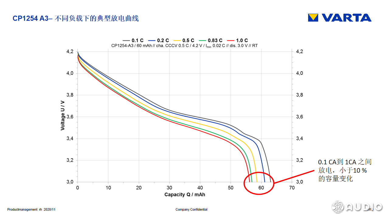 《德国制造电池将为中国制造TWS提供动力——市场新趋势》VARTA Microbattery Pte Ltd-我爱音频网