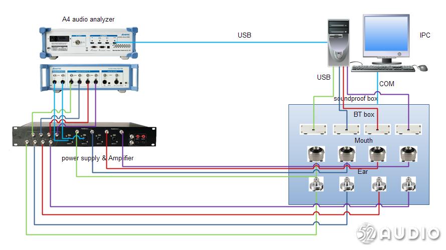 爱普泰科重磅推出一拖四蓝牙耳机音频测试方案,展位号:A19-我爱音频网