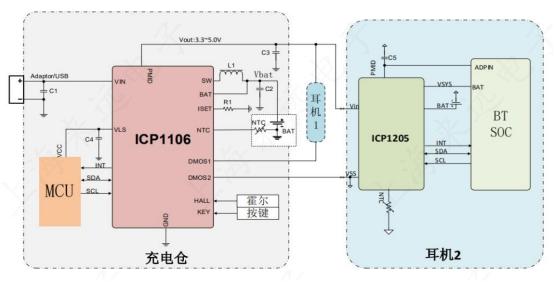 来远电子推出ICP1106+ICP1205 TWS耳机电源管理方案-我爱音频网