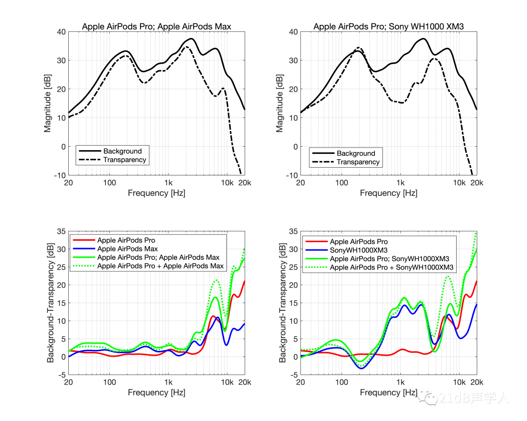Analyze the principle of transparent mode in detail, and take you to a better understanding of ANC active noise-cancelling headphones-I love audio network