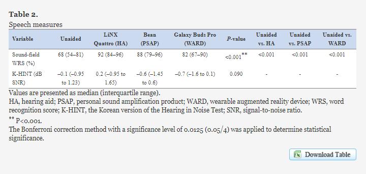 三星官方研究表明,Galaxybuds Pro环境音增强可有效帮助听障人士-我爱音频网