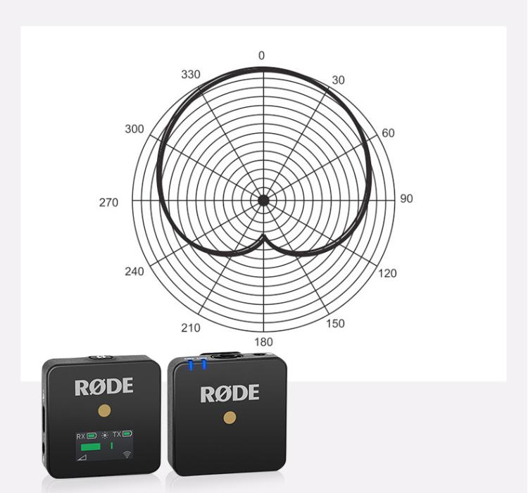 千万博主都在用!罗德Wireless GO无线麦克风深度解析-我爱音频网