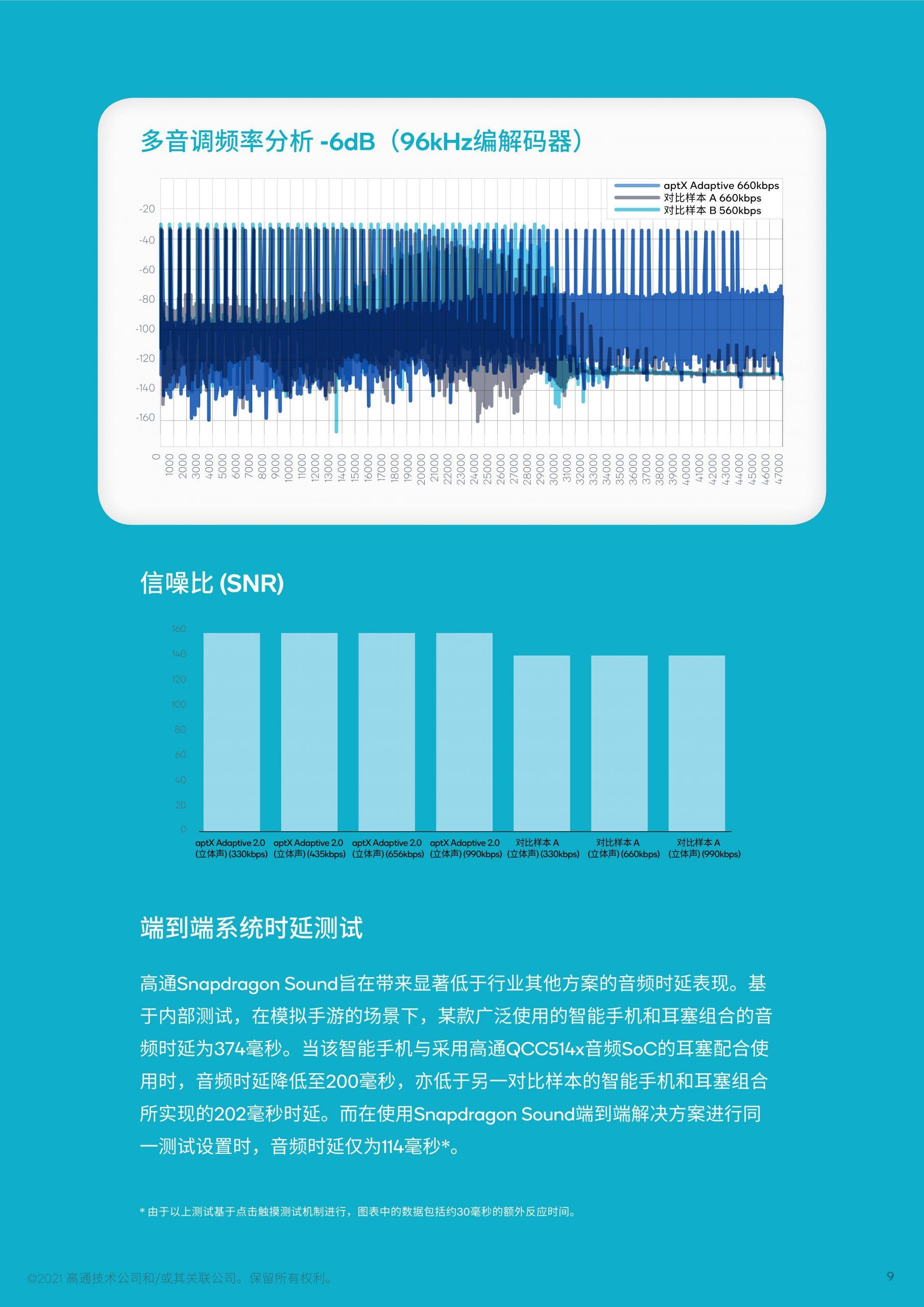《高通 Snapdragon Sound™ 技术白皮书》原文下载看这里!-我爱音频网