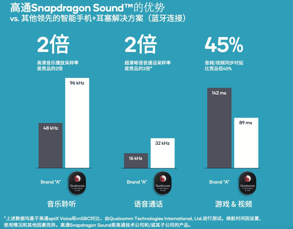 高通 Snapdragon Sound 优质音频认证,助力轻松选购蓝牙耳机-我爱音频网
