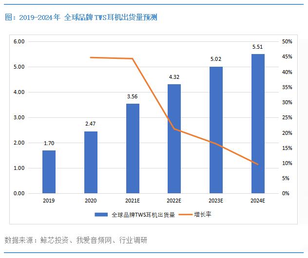 中国工程师最喜欢的10大TWS耳机电源管理芯片-我爱音频网