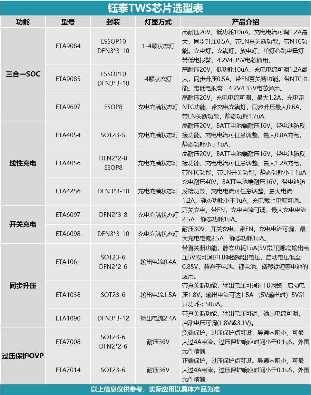 专业开发方案类消费类产品,目前他们家已成为上海钰泰、苏州赛芯微等原厂的核心代理商。-我爱音频网