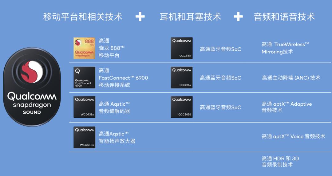 对标苹果音频系统,高通Snapdragon Sound在安卓生态下能够带来哪些优势?-我爱音频网