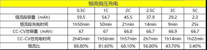 深圳市力电电池有限公司专注研发生产TWS耳机扣式电池,性能稳定,循环寿命高-我爱音频网