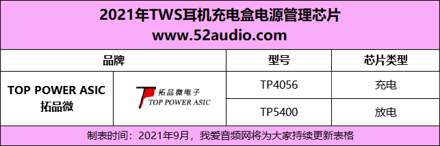 2021年TWS耳机充电盒电源管理芯片及应用案例汇总-我爱音频网
