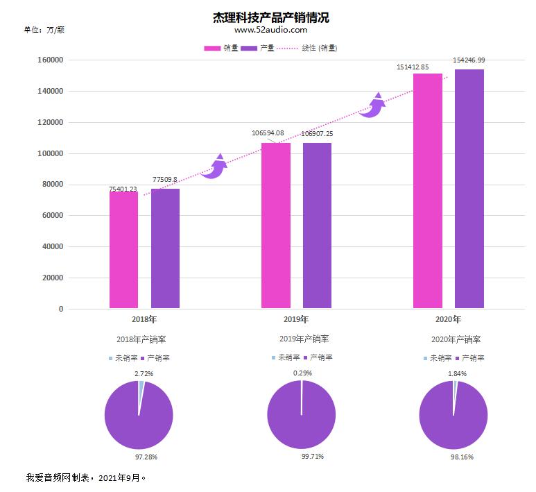 杰理科技IPO获受理,2020年净利润为4.6亿元-我爱音频网
